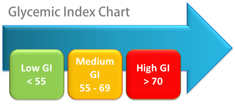 glycemic_index-pic.png