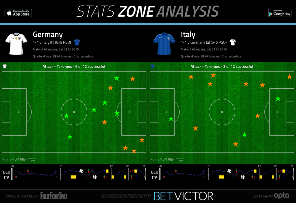 germany_italy_20160702_dribbles.png