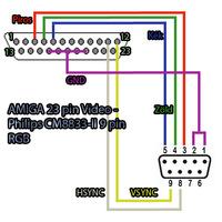 AMIGA 23 tűs Video kimenet - RGB