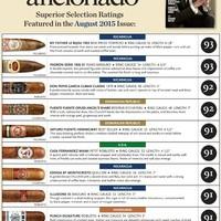 Szivarteszt - A Cigar Aficionadó magazin értékelése 2015 Augusztus