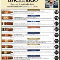 Szivar rangsor 2015 október - Cigar Aficionado