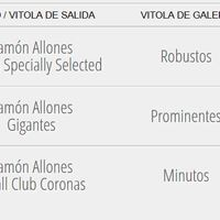 A Magyarországon kapható Ramón Allones szivarok ára