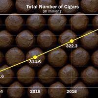 Az USA 2017-ben 330 millió szál prémium szivar importált