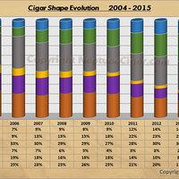 A szivarformák népszerűségének változása 2004 - 2015