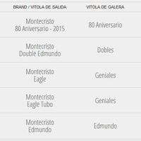 A Montecristo Szivarok méretválasztéka 2019