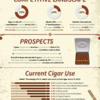 Statisztikák és Trendek a Szivarpiacról