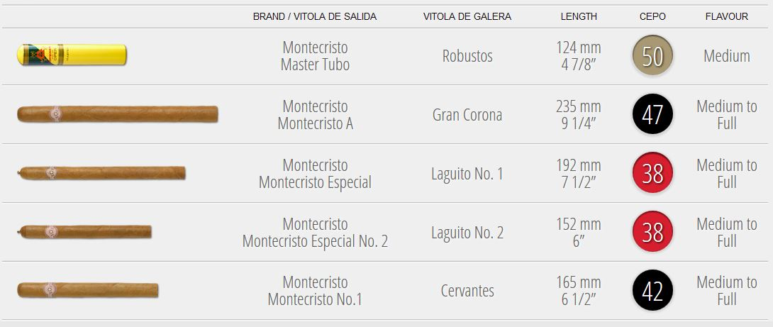 a_montecristo_szivarok_meretvalaszteka_2019_szivarozas_cigarmonkeys_com_cigar_life_style_3.JPG