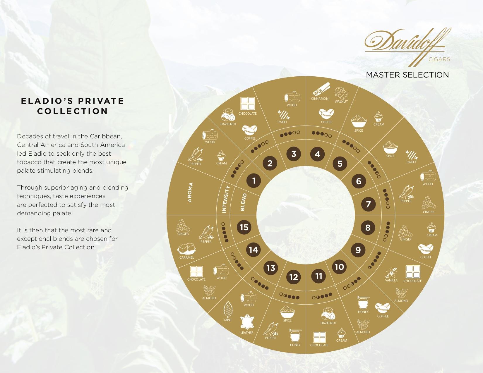 davidoff-master-blend-selection-series-wheel.jpg