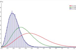 Maxwell-Boltzmann-féle sebességeloszlás modellezése 3 dimenziós ideális gázban