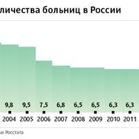 Sorra zárják be az oroszországi kórházakat