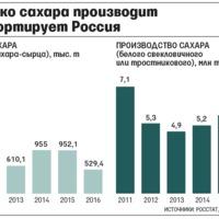 Oroszország korlátozza a Kazahsztánból és Belorussziából jövő cukorimportot
