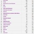 Facebook Places statisztika...