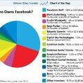 A Facebook tulajdonosi köre