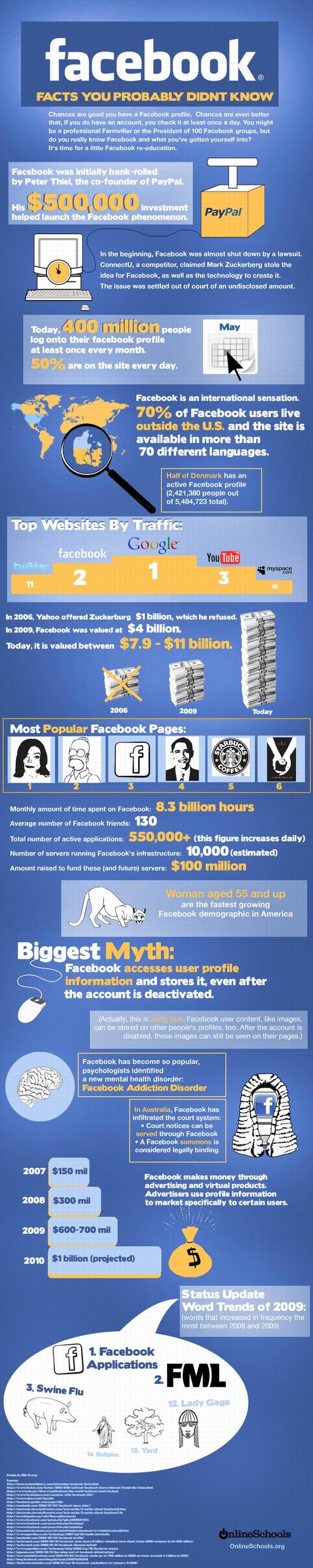 Facebook tények és tévhitek