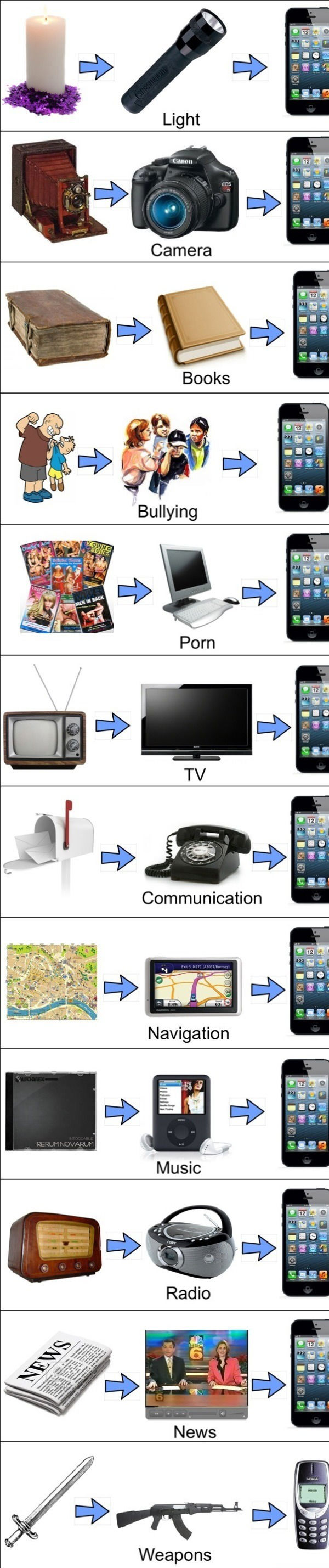 what-a-cellphone-has-become.jpg
