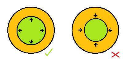 A proaktív hozzáállás megnövelési a befolyást, a reaktív hozzáállás összezsugorítja.