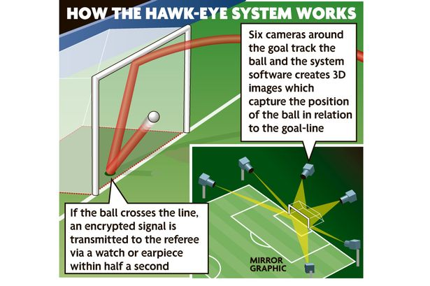 How-Hawk-eye-works-846704.jpeg