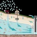 Vékonyfalú műanyag tartályok és aknák telepítése talajvizes területre!