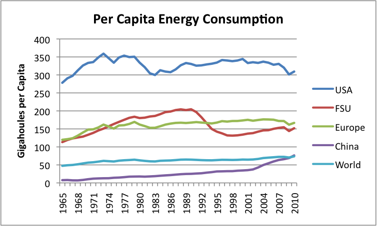 per-capita-energy-consumption-countries.png