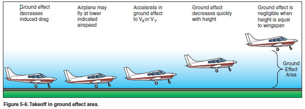 takeoff in ground effect area.jpg