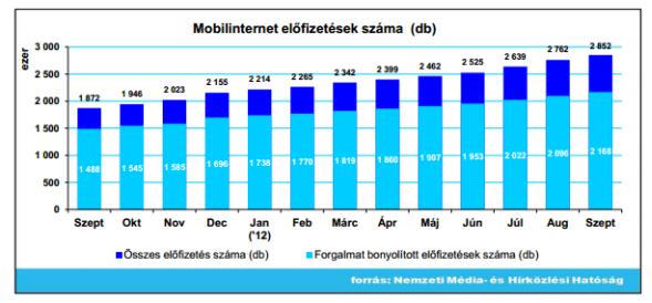 mobilnet_szeptember.png