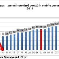 EU: óriási a szórás a mobil tarifák között - Magyarország a jó oldalon