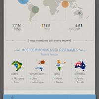 A LinkedIn számokban - 200 millió tag, 5,7 milliárd keresés