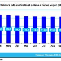 Alig csökkent 2012-ben a magyar mobilipiac