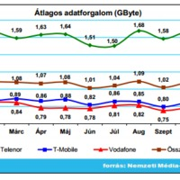 Adatforgalom – nem nő, de mégsem alacsony