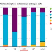 Ericsson - 2018-ra a 12-szeresére nő a mobil adatforgalom - hazai vonatkozásokkal