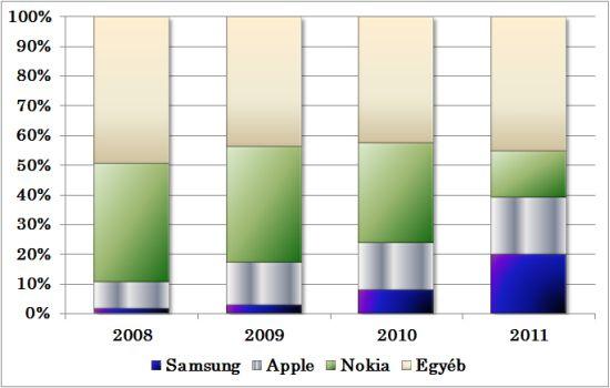 Okostelefon piaci részesedés - százalék_blog.jpg
