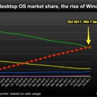 Már a Windows 7 a legnépszerűbb operációs rendszer