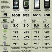 Az okostelefonok legújabb generációjának összehasonlítása