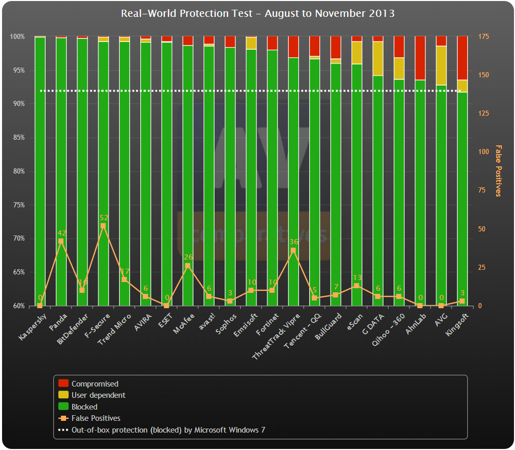 AV Comparatives   Independent Tests of Anti Virus Software   Real World Protection Test Overview.png