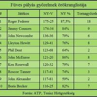 Federer 175. meccsét nyerte füvön