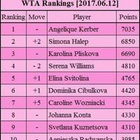 A világranglisták állása a Roland Garros után