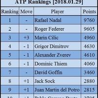 A világranglista állása az Australian Open után
