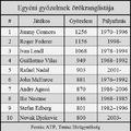 Djokovic karrierje 800. mérkőzését nyerte meg
