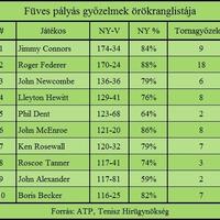 Federer 170. meccsét nyerte füvön