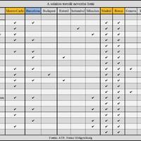 A salakos tornák nevezési listái