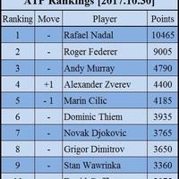 Fucsovics Márton 84. a világranglistán