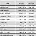 A top játékosok 2017-es kereseti listája