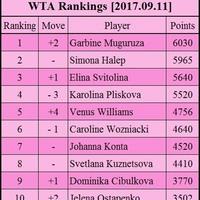 A világranglisták állása a US Open után