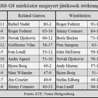 Nadal 80. meccsét nyerte a Garros-on