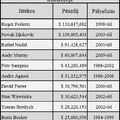 Federer átlépte a 110 milliós kereseti határt