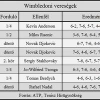 Federer mérkőzéslabdáról kapott ki