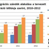 Közel 100 ezer magyar ment 2011-ben külföldre dolgozni