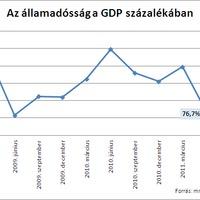 Az állam adóssága és az NGM hazugsága