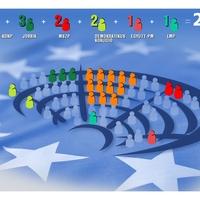 Az EP-választás tanulságai