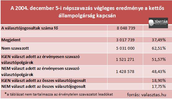 2004es népszavzás.png